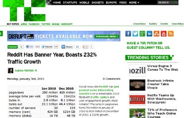 http://techcrunch.com/2011/01/03/reddit-has-banner-year-boasts-232-traffic-growth/
