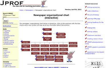 http://www.jprof.com/newspapers/newspaperorgchart.html