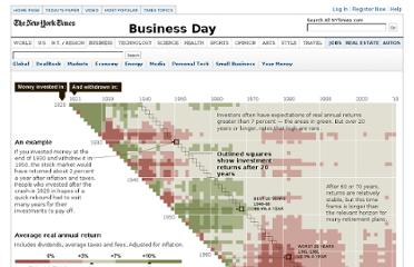 http://www.nytimes.com/interactive/2011/01/02/business/20110102-metrics-graphic.html?scp=1&sq=stock&st=cse