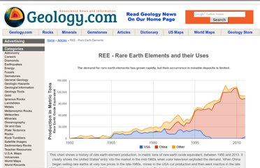 http://geology.com/articles/rare-earth-elements/