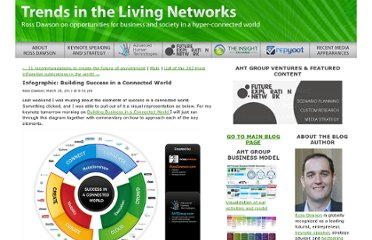 http://rossdawsonblog.com/weblog/archives/2011/03/infographic-building-success-in-a-connected-world.html
