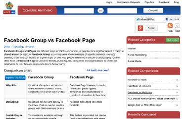 http://www.diffen.com/difference/Facebook_Group_vs_Facebook_Page