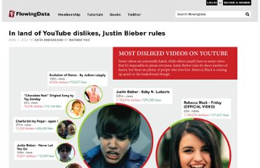 http://flowingdata.com/2011/04/01/in-land-of-youtube-dislikes-justin-bieber-rules/
