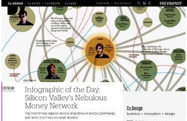 http://www.fastcodesign.com/1663590/infographic-of-the-day-silicon-valleys-nebulous-money-network
