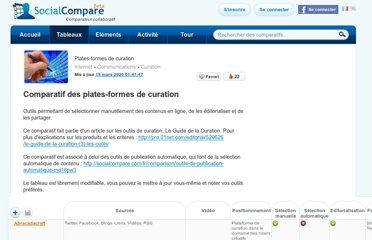 http://socialcompare.com/fr/comparison/curation-platforms-amplify-knowledge-plaza-storify
