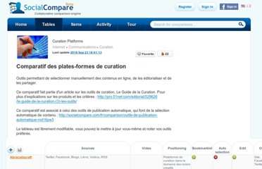 http://socialcompare.com/en/comparison/curation-platforms-amplify-knowledge-plaza-storify
