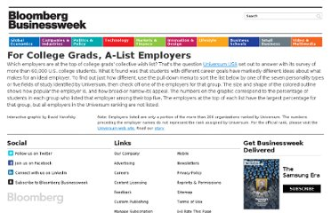 http://www.businessweek.com/magazine/undergraduate-employer-preferences/