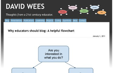 http://davidwees.com/content/why-teachers-should-blog-helpful-flowchart