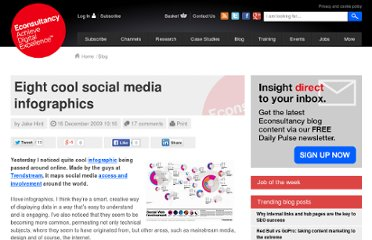 http://econsultancy.com/blog/5126-eight-cool-social-media-infographics
