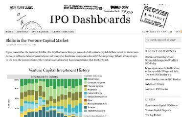 http://www.ipo-dashboards.com/wordpress/2011/05/shifts-in-the-venture-capital-market/