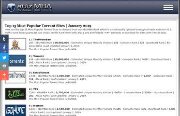 http://www.ebizmba.com/articles/torrent-websites