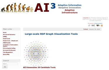 http://www.mkbergman.com/414/large-scale-rdf-graph-visualization-tools/