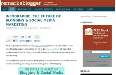 http://remarkablogger.com/2011/06/01/infographic-future-blogging-social-media-marketing/