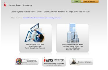 Interactive brokers forex hours
