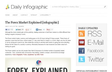http://dailyinfographic.com/the-forex-market-explained-infographic