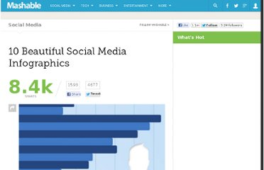 http://mashable.com/2011/06/21/best-social-media-infographics/#17277How-We-Use-Social-Media-During-Emergencies