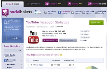 http://www.socialbakers.com/facebook-pages/7270241753-youtube