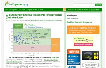 http://curetogether.com/blog/2011/05/03/23-surprisingly-effective-treatments-for-depression-one-year-later/