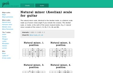 http://gosk.com/scales/natural-minor-scale-for-guitar.php