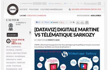 http://owni.fr/2011/07/04/dataviz-digitale-martine-vs-telematique-sarkozy/
