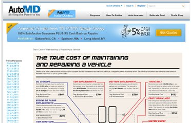 http://www.automd.com/news/2011/06/08/true-cost-of-maintaining-and-repairing-a-vehicle/