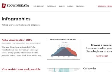 http://flowingdata.com/category/visualization/infographics/