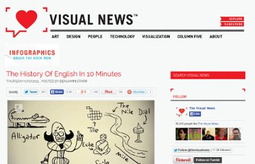 http://www.visualnews.com/2011/07/07/the-history-of-english-in-10-minutes/