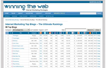 http://www.winningtheweb.com/im-top-blogs/