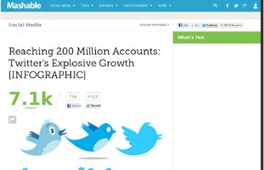 http://mashable.com/2011/07/16/twitter-accounts-200-million/
