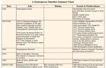 http://shakespeare.palomar.edu/timeline/summarychart.htm