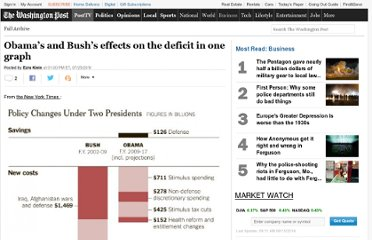 http://www.washingtonpost.com/blogs/ezra-klein/post/obamas-and-bushs-effect-on-the-deficit-in-one-graph/2011/07/25/gIQAELOrYI_blog.html