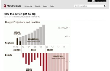 http://flowingdata.com/2011/07/26/how-the-deficit-got-so-big/