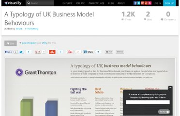 http://visual.ly/typology-uk-business-model-behaviours