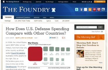 http://blog.heritage.org/2010/04/05/how-does-u-s-defense-spending-compare-with-other-countries/