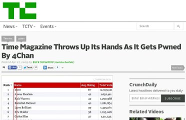 http://techcrunch.com/2009/04/27/time-magazine-throws-up-its-hands-as-it-gets-pwned-by-4chan/