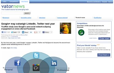 http://vator.tv/news/2011-08-05-google-may-outweigh-linkedin-twitter-next-year