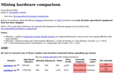 https://en.bitcoin.it/wiki/Mining_hardware_comparison