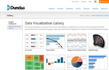 http://www.dundas.com/dashboard/data-visualization-gallery/