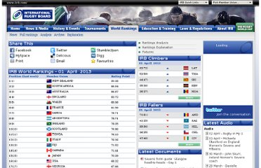 http://www.irb.com/rankings/full.html