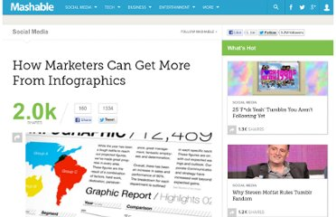 http://mashable.com/2011/08/22/infographics-marketing-value/