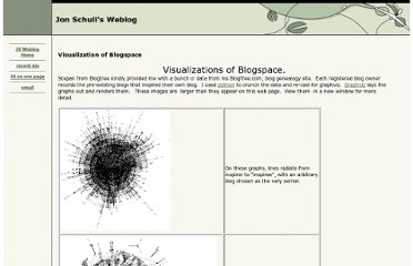 http://radio-weblogs.com/0104369/stories/2003/11/10/visualizationOfBlogspace.html