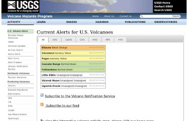 http://volcanoes.usgs.gov/activity/status.php