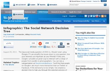 http://www.openforum.com/articles/infographic-the-social-network-decision-tree