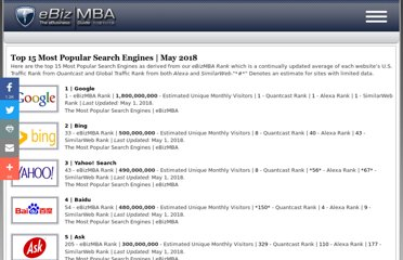 http://www.ebizmba.com/articles/search-engines