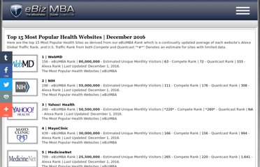 http://www.ebizmba.com/articles/health-websites