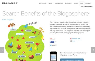 http://www.elliance.com/aha/infographics/Search-Benefits-of-the-Blogosphere.aspx