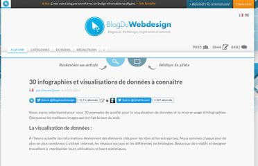 http://www.blogduwebdesign.com/graphisme/30-infographies-et-visualisations-de-donnees-a-connaitre/205