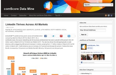http://www.comscoredatamine.com/2011/05/linkedin-thrives-across-all-markets/