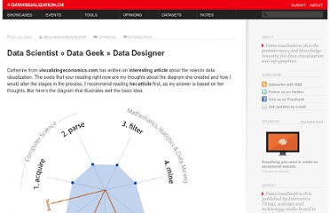 http://datavisualization.ch/opinions/data_scientist-data_geek-data_designer/