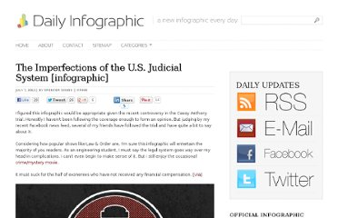 http://dailyinfographic.com/the-imperfections-of-the-u-s-judicial-system-infographic